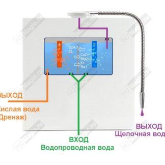 Ионизаторы воды, щелочная (живая) вода и кислая (мёртвая)
