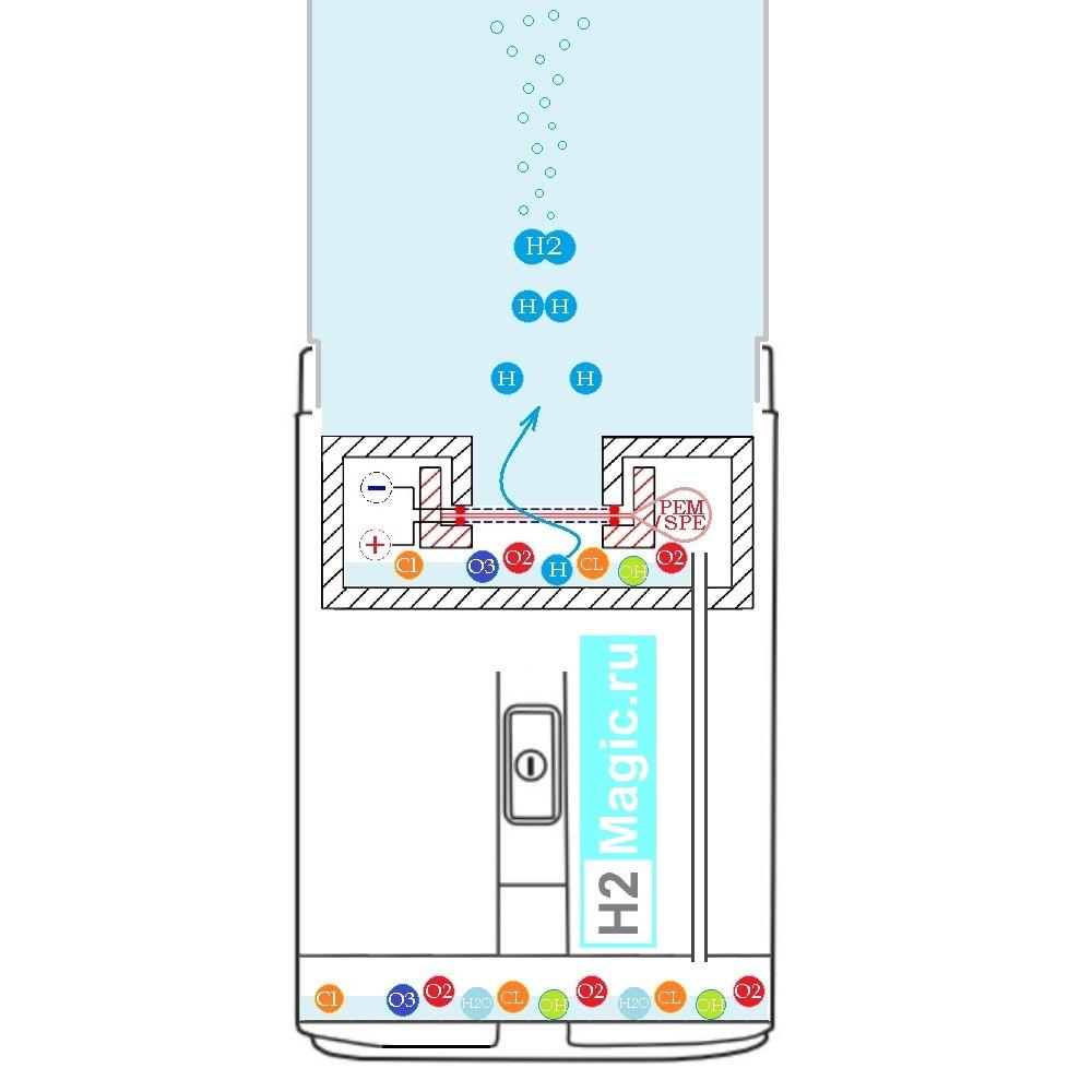 Генератор водородной воды - какой выбрать?