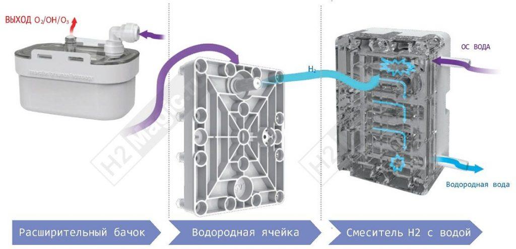 Генератор/структуратор водородной воды HEBE EGU-900 UnderSink +WCA-активатор